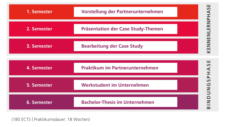 Semesterablauf HDWM - Hochschule der Wirtschaft für Management